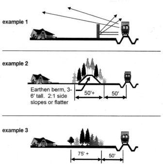 Diagram illustrating effect of different types of barriers on noise reduction.